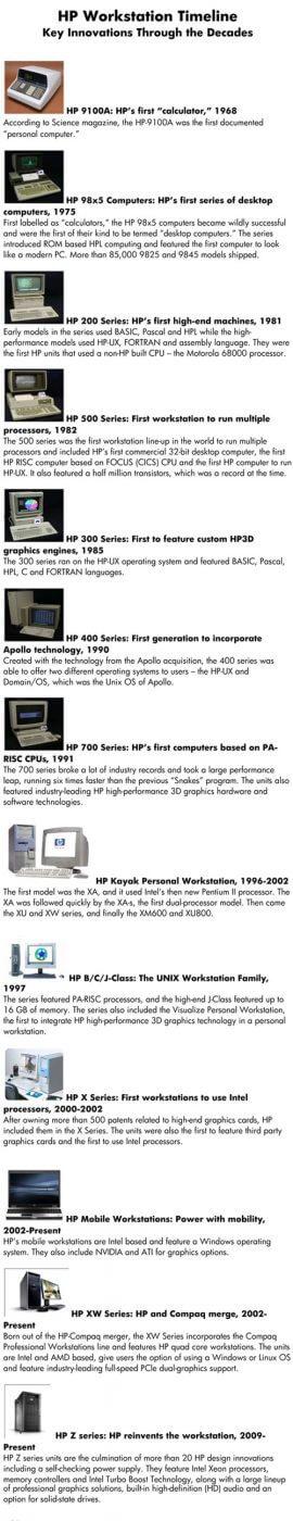 HP Workstation Timeline