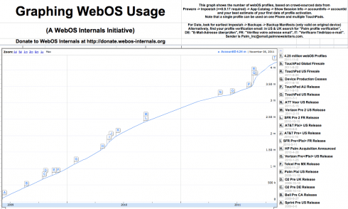 Graphing HP WebOS Usage
