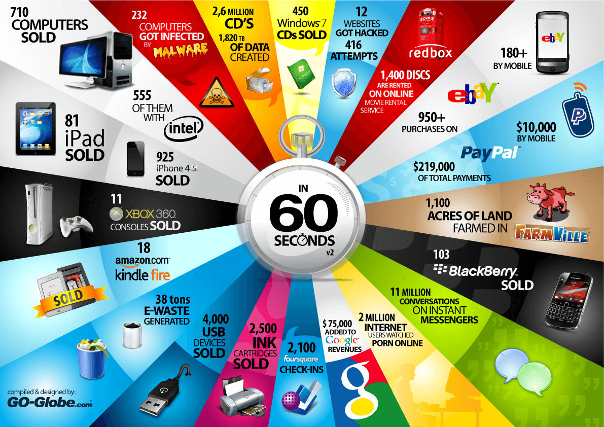 60 seconds infographic