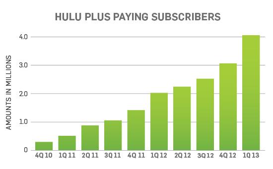 hulu usage graph