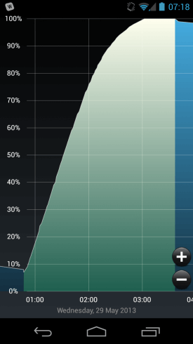 Galaxy Nexus Charging
