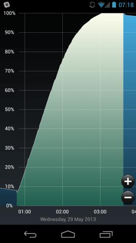 Galaxy Nexus Charging