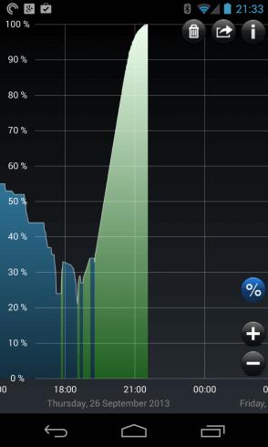 Nexus 4 Charging