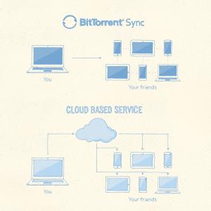 BitTorent sync-infographic
