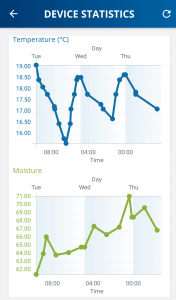 Devolo Home Control Graphs